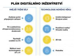 Postupy digitálního inženýrství jsou vylepšovány technologiemi zítřka
