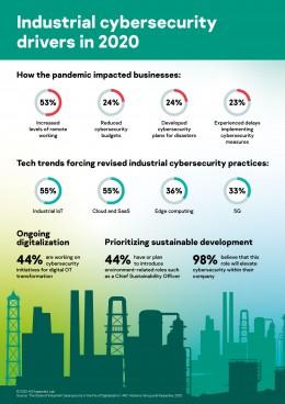Polovina průmyslových firem věří, že IoT zlepší jejich kyberbezpečnost