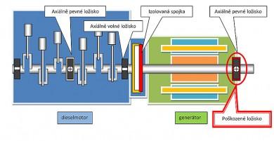 Elektrodiagnostika jako součást multiparametrické diagnostiky v průmyslové praxi