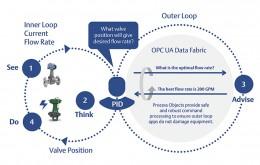 Virtualizace pro základní řídicí úroveň