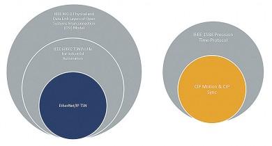 Pět klíčových způsobů, jak může protokol průmyslového Ethernetu využívat TSN
