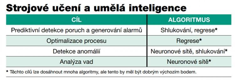 Zkoumání výhod umělé inteligence a strojového učení