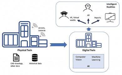 Jak využít lidskou a umělou inteligenci s digitálními dvojčaty