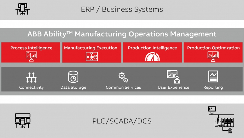 ABB Ability™ Manufacturing Operations Management