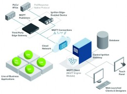 Příležitosti edge computingu