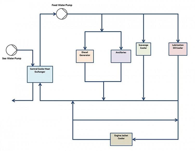 Obrázek 1: Schéma øízení procesu èerpacího systému. V¹echny obrázky a ilustrace poskytla spoleènost Mentor