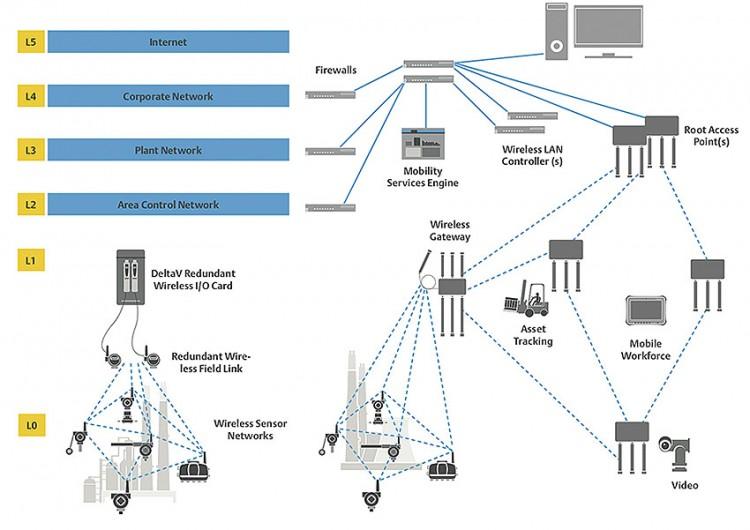 Hodnocení bezdrátových protokolů IoT pro průmyslové aplikace