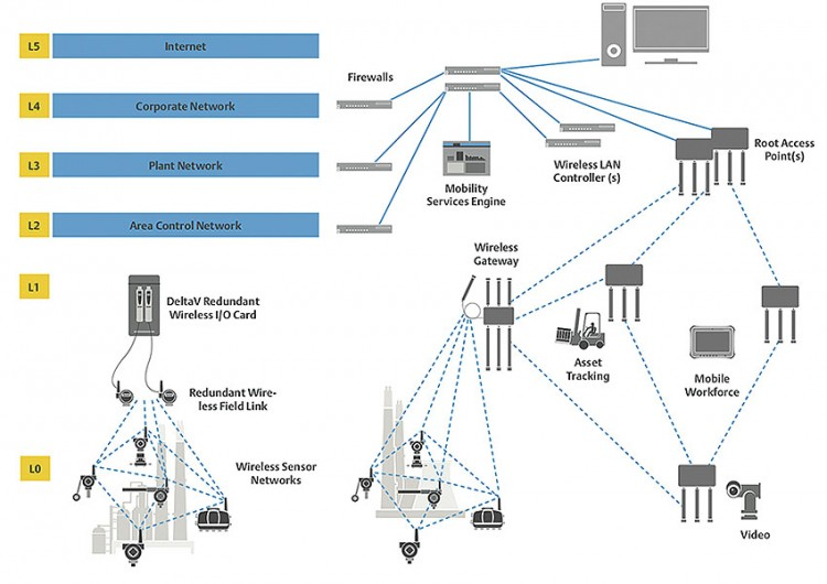 Obrázek 1: Protokol WirelessHART byl od základu navr¾en pro podporu provozní pøístrojové techniky. Obrázky poskytla spoleènost Emerson