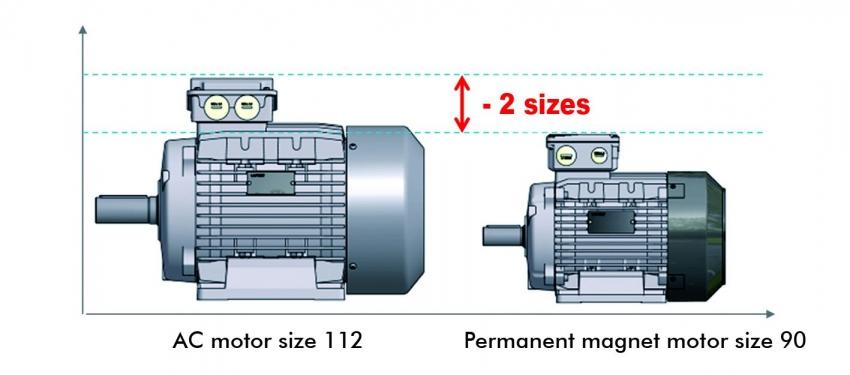 Navrhujte motory, které by plnily požadavky na energetickou účinnost