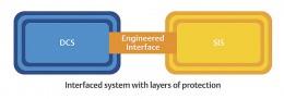 Integrace řídicího systému může snížit kybernetická bezpečnostní rizika