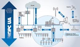 OPC UA: Rozšíření komunikace řídicích prvků pomocí TSN a APL
