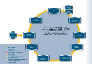 MET/CAL Calibration Management Software:kompletní řešení pro automatizaci kalibrace