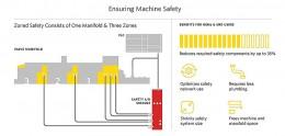 Jak udržet stroje v provozu během prostojů a přerušení dodávky elektrické energie