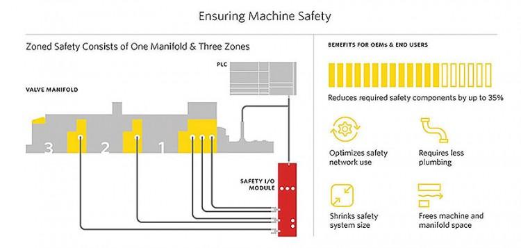 Obrázek 1: Technologie zónové bezpeènosti nabízí lep¹í metodu zabezpeèení strojù bìhem manuálních interakcí pøi souèasném splnìní po¾adavkù smìrnice o strojních zaøízeních a ISO 13849-1. Obrázek byl publikován se svolením spoleènosti Emerson