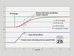Co je to rychlostně prediktivní řízení?