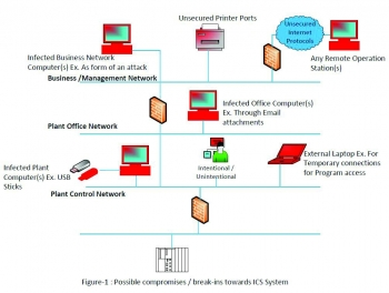 Pochopení základů zabezpečení průmyslových řídicích systémů
