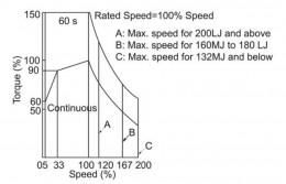 Vysvětlení změn 5 nejdůležitějších parametrů frekvenčních měničů