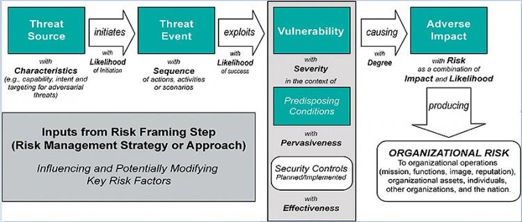 """Obrázek 1: Standardní pøístup k modelování rizik v oblasti provozních technologií ( PT) podle institutu NIST, který riziko definuje takto: """"Riziko je funkcí pravdìpodobnosti výskytu ohro¾ující události a potenciálního nepøíznivého dopadu, pokud k události dojde."""" Obrázek poskytla spoleènost NIST prostøednictvím Acquired Data Solutions a KDM Analytics"""