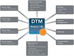 Chytrá výroba začíná s ovladači DTM řízenými daty