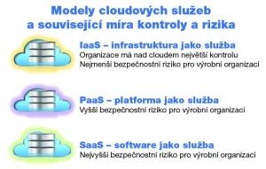 Výroba v cloudu