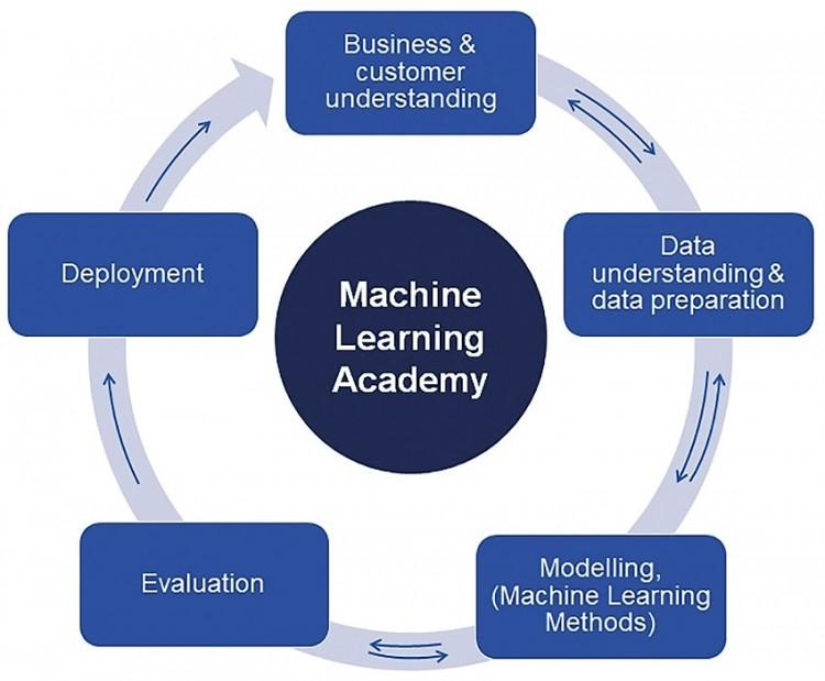 Řešení nedostatku znalostí v oblasti AI u výrobců strojů
