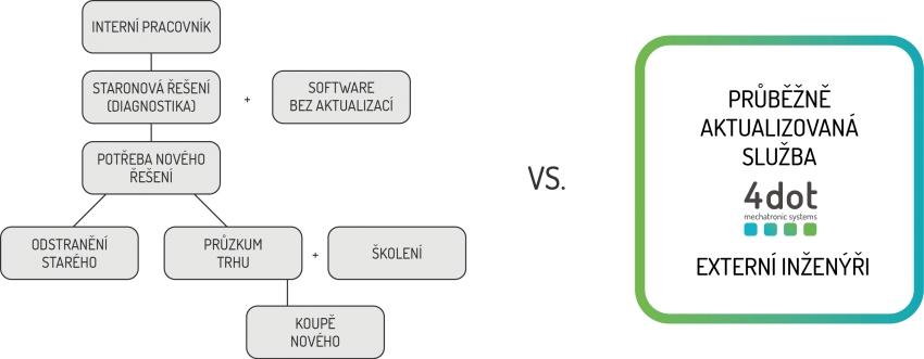 Optimalizace výrobního procesu je klíčová