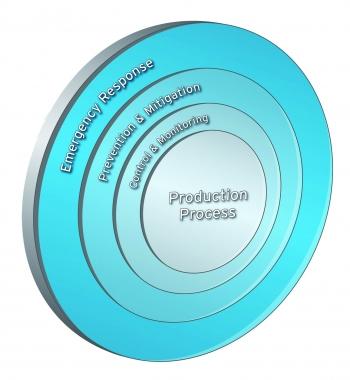 Řešení bezpečnosti a zabezpečení v aplikacích řízení procesů