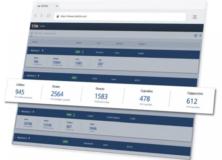 M2Web: Snadné monitorování KPI propojených strojů