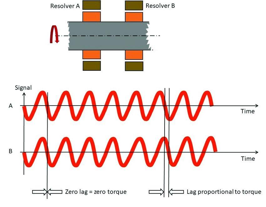 Měření krouticího momentu pomocí senzorů