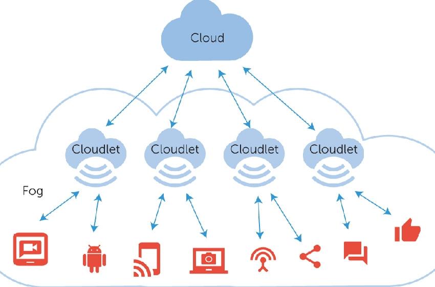 Fog computing pro průmyslovou automatizaci
