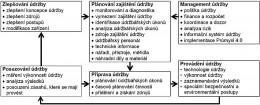Role údržby v koncepci Průmysl 4.0 – 2. část
