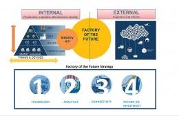 Šest klíčových kroků k vytvoření digitálního podniku budoucnosti