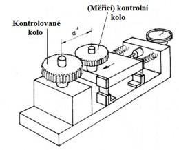 Měření vibrací převodovek jako ukazatel jízdního komfortu vozidel