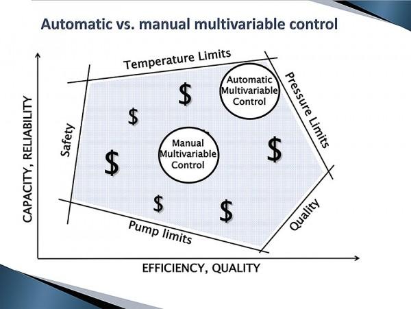 Porozumění víceparametrovému řízení: Chybějící metrika