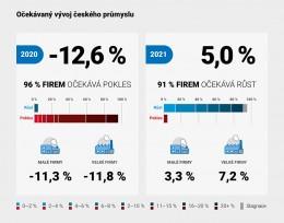 Co čeká český průmysl? Letošní propad nahradí mírný růst. Digitalizace je cestou z krize